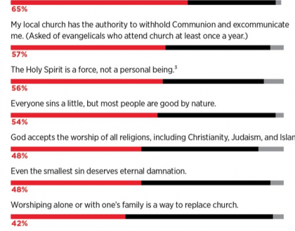 Are there HERETICS in the pews of Evangelical Churches?